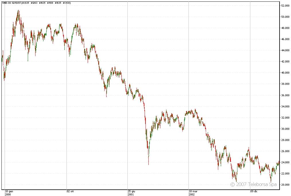 48e131acdf Ebbene, prova a individuare sul grafico dell'indice MIB30 dal gennaio 2000  al gennaio 2003 il momento esatto nel quale il mercato azionario è stato  sorpreso ...