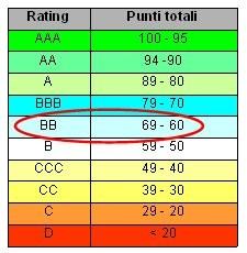 ratingimmo 11