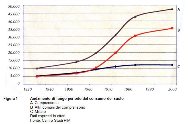 Andamento di lungo periodo del consumo del suolo