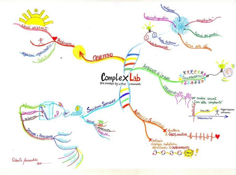la mappa di complex lab rbuzzacchino nov07