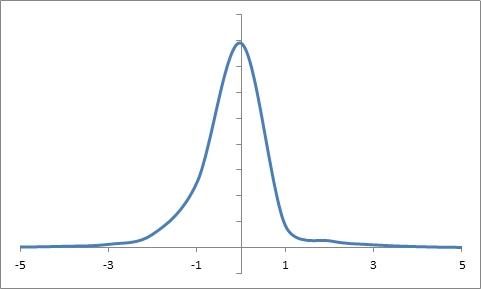 Distribuzione cumulativa delle frequenze dei rendimenti dell'indice S&P 500 tra il 1950 e il 2012.