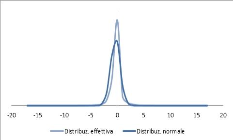 Confronto tra la distribuzione normale e quanto effettivamente verificatosi.