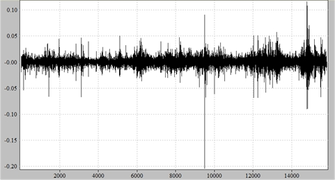 Rendimenti dell'indice S&P 500 tra il 1950 e il 2012 rispetto al tempo.