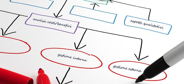 Analisi dei processi aziendali