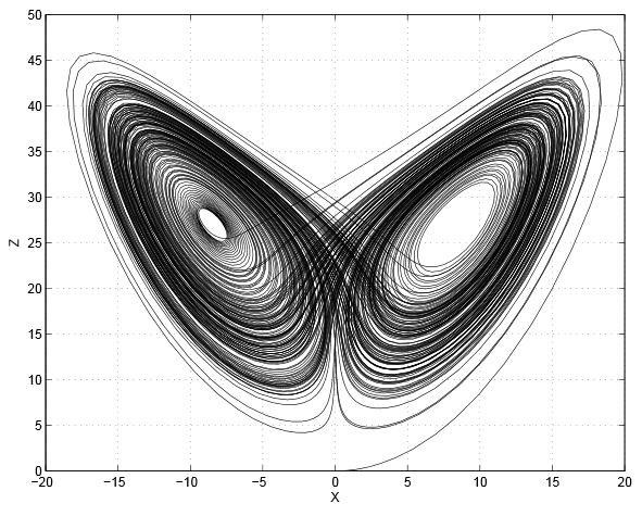 """Andamento di due grandezze meteorologiche nello spazio dalle fasi: Attrattore di Lorenz (""""Farfalla di Lorenz"""""""