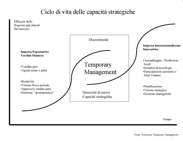 Delocalizzazione - Grafico