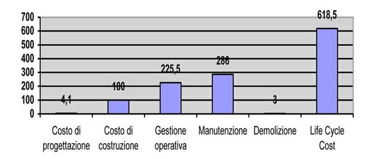 Facility Management - grafico 2