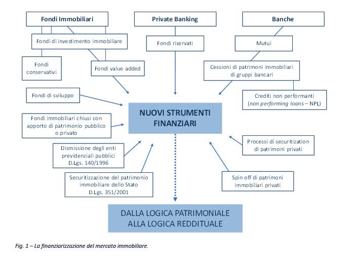 mercato-immobiliare-strumenti-finanziari.jpg