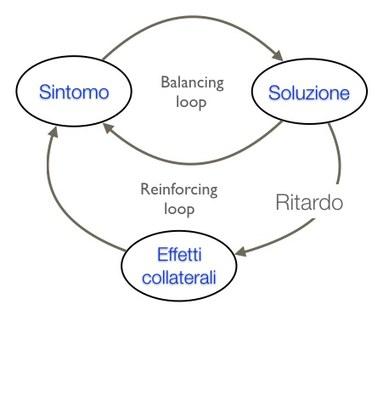 Reinforcing loop