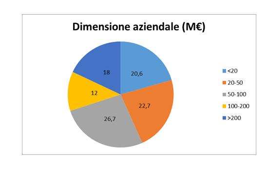 Temporary management dimensione aziendale