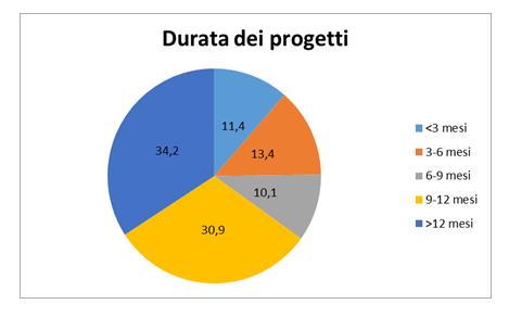 Temporary management durata dei progetti