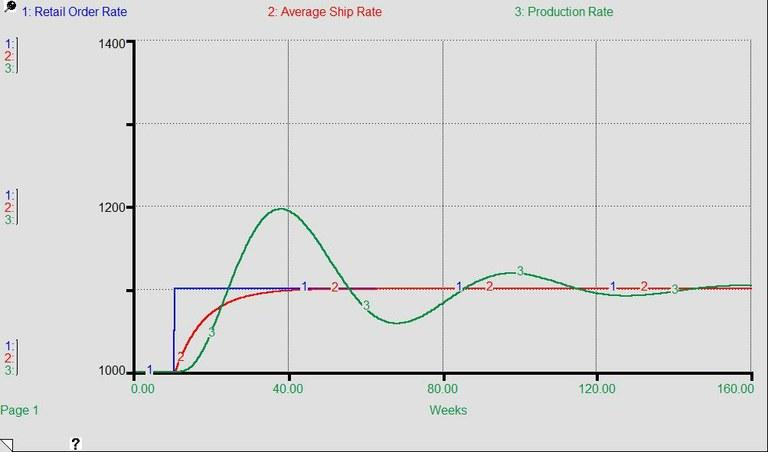 Oscillazioni della produzione