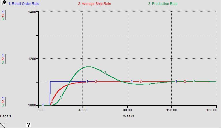 Aumentando il ritardo migliora la performance !