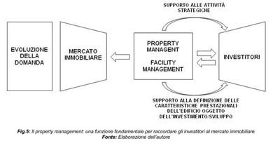 La complessità del Mercato Immobiliare Italiano: le potenzialità e le tendenze