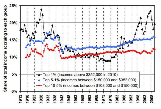 evoluzione delle quote di reddito-deflazione