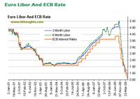 andamento tassi BCE - deflazione