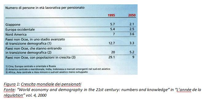 Crescita mondiale dei pensionati