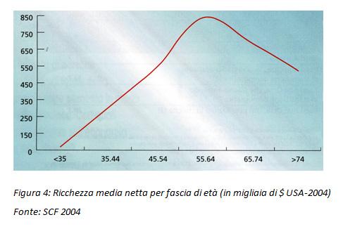 Ricchezza media netta per fascia d'età